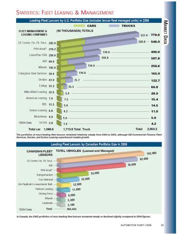 2005 Leading Fleet Lessors