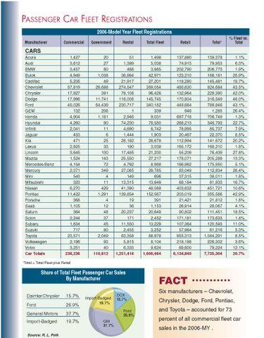 2006-MY Fleet Registrations by Manufacturer