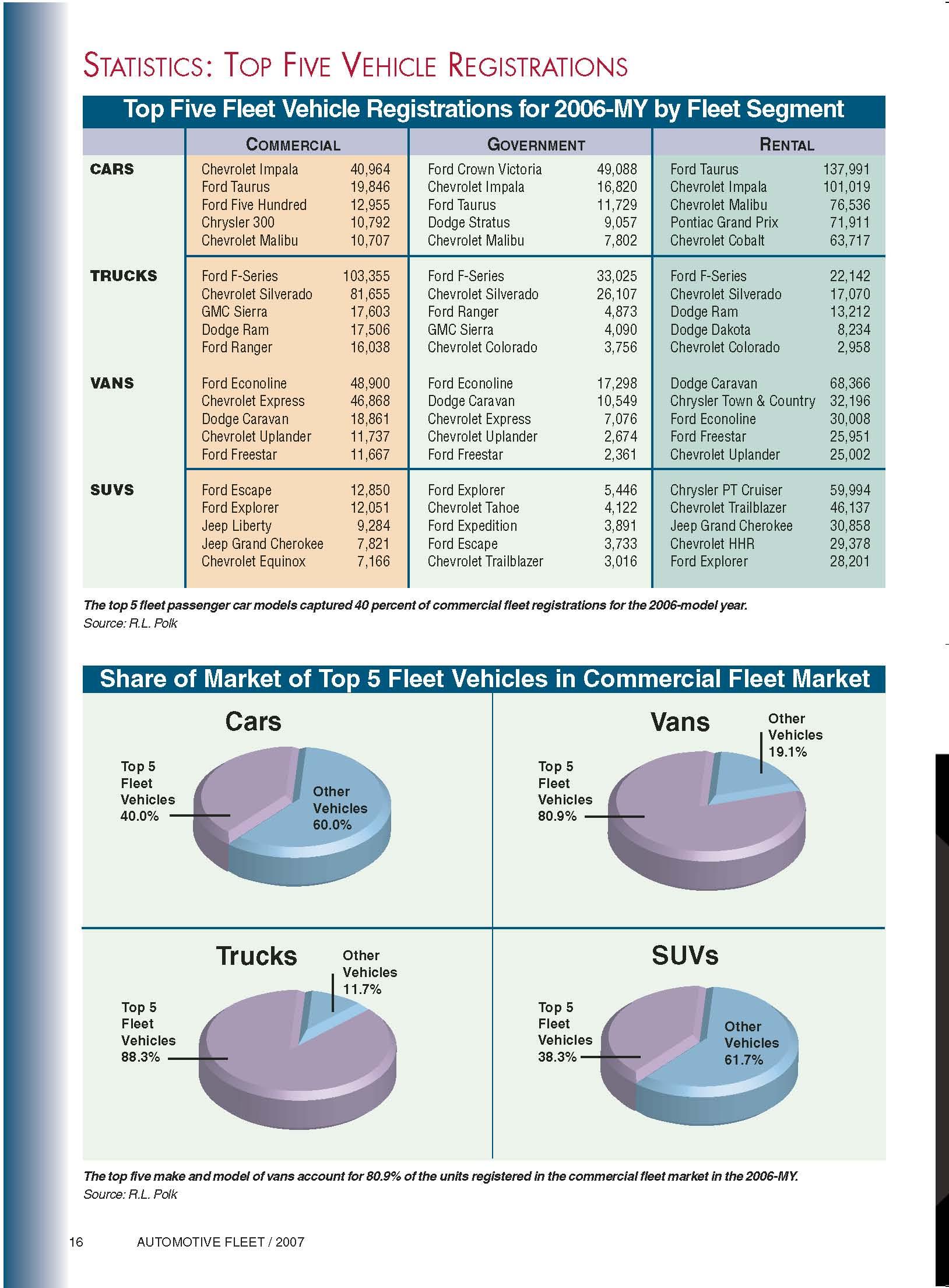 2006-MY Top 5 Fleet Vehicle Registrations