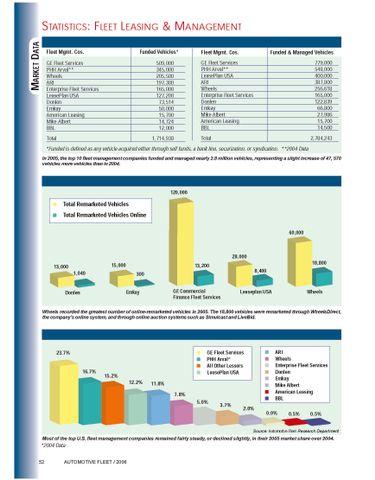 2005 Top 10 Leasing Companies
