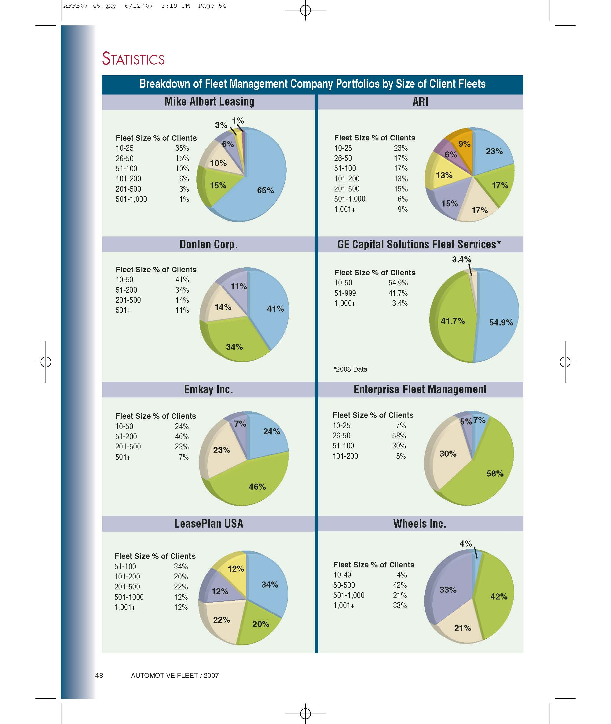 2006 Fleet Size in Lessor Portfolios
