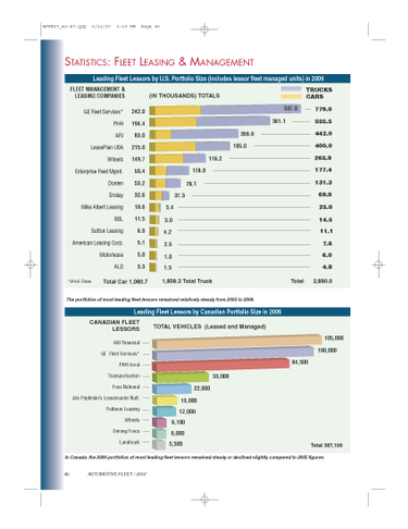 2006 Leading Fleet Lessors