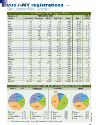 2007-MY Fleet Registrations by Manufacturer