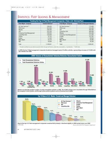 2006 Top 10 Leasing Companies