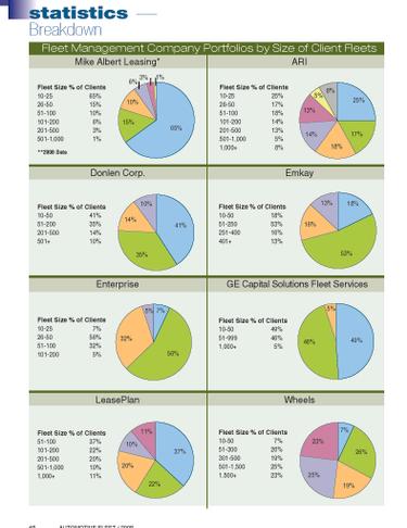 2007 Fleet Size in Lessor Portfolios