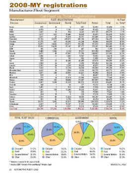 2008-MY Fleet Registrations by Manufacturer