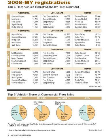 2008-MY Top 5 Fleet Vehicle Registrations