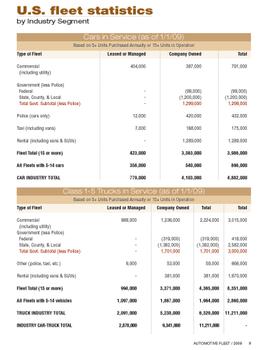 2009 Fleet Vehicles by Industry Segment