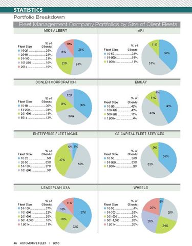 2009 Fleet Size in Lessor Portfolios