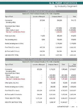 2010 Fleet Vehicles by Industry Segment