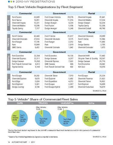 2010-MY Top 5 Fleet Vehicle Registrations