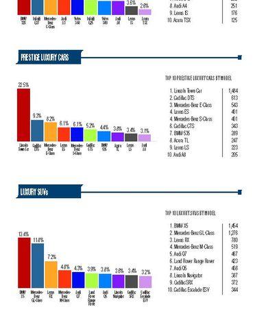 2011-CY Executive Fleet Registrations