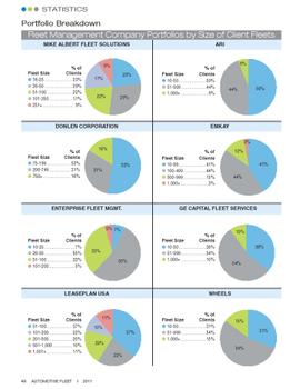2010 Fleet Size in Lessor Portfolios