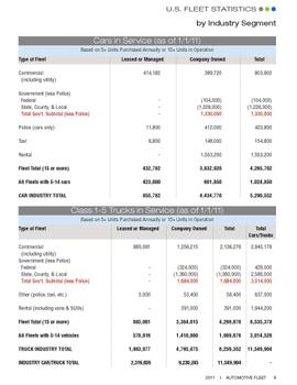 2011 Fleet Vehicles by Industry Segment