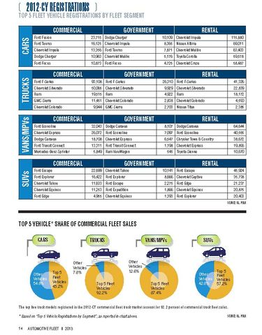2012-CY Top 5 Fleet Vehicle Registrations