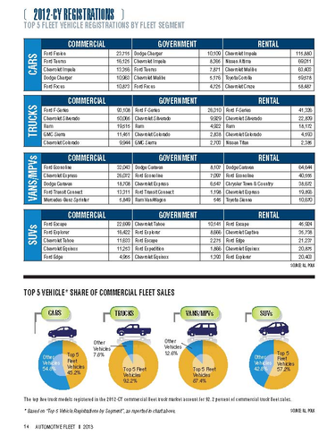 2012-CY Top 5 Fleet Vehicle Registrations