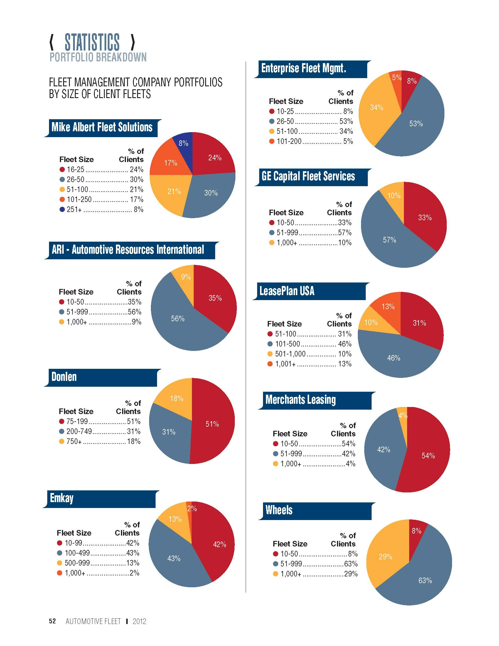 2011 Fleet Size in Lessor Portfolios