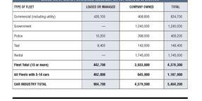 2012 Fleet Vehicles by Industry Segment