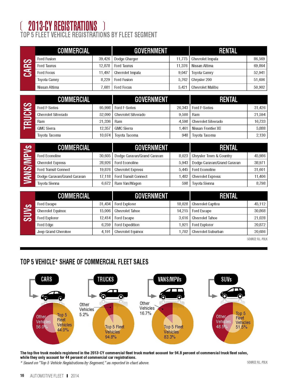 2013-CY Top 5 Fleet Vehicle Registrations