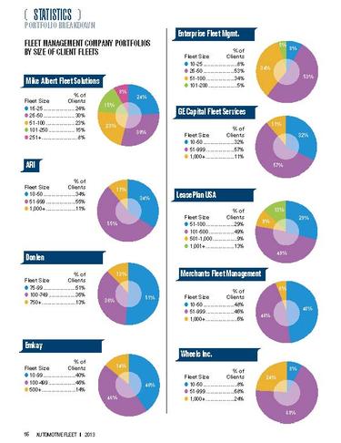 2012 Fleet Size in Lessor Portfolios