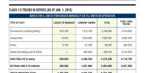 2013 Fleet Vehicles by Industry Segment