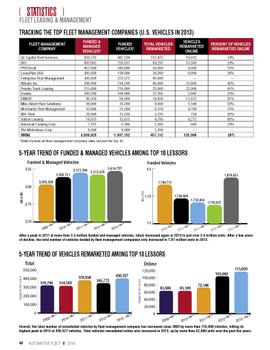 2013 Top 10 Leasing Companies