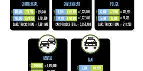 2014 Fleet Vehicles by Industry Segment
