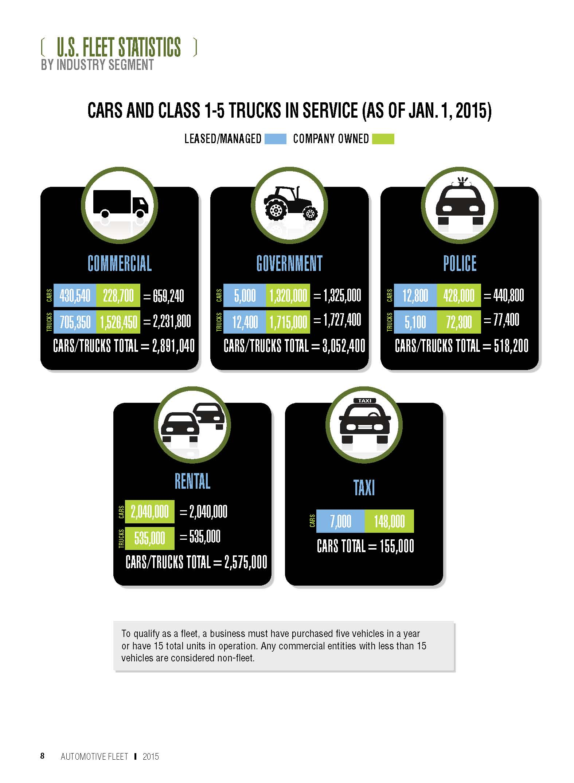 2015 Fleet Vehicles by Industry Segment