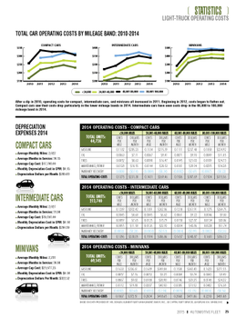 2014 Operating Costs Statistics