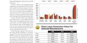2015 Remarketing Statistics