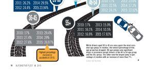2015 Safety Statistics