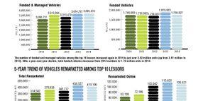 2014 Top 10 Leasing Companies