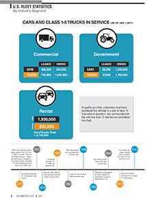 2016 Fleet Vehicles by Industry Segment