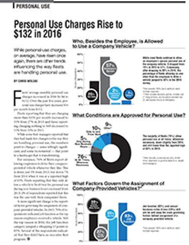 2016 Personal-Use Statistics