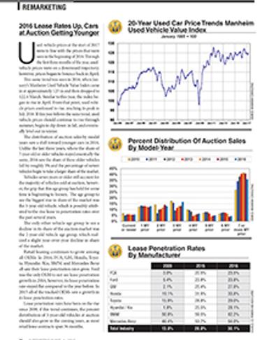 2016 Remarketing Statistics