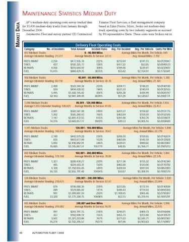 2004 Maintenance Statistics