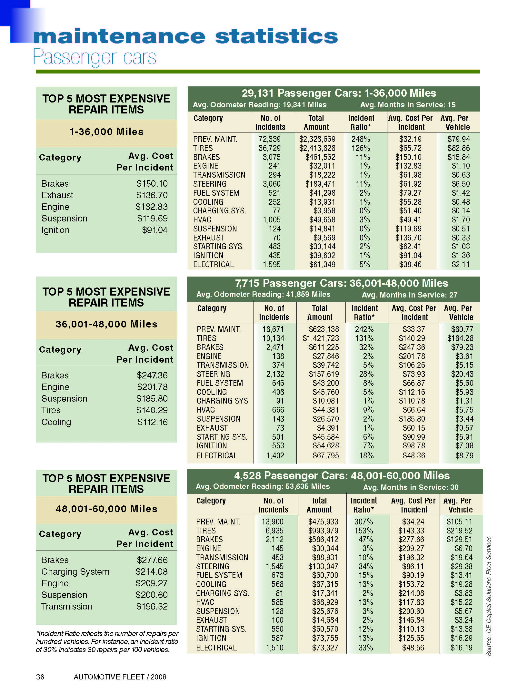 2007 Maintenance Statistics