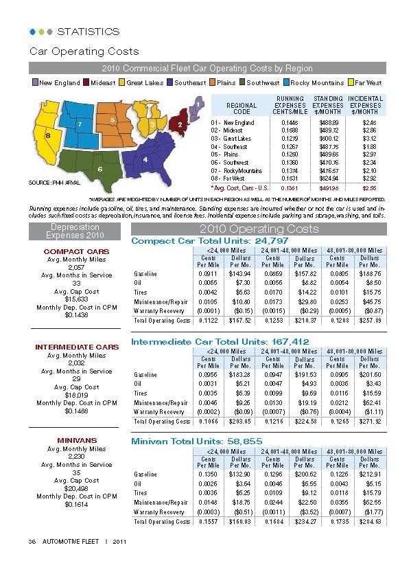 2010 Operating Costs Statistics