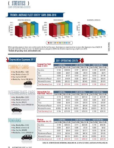 2011 Operating Costs Statistics