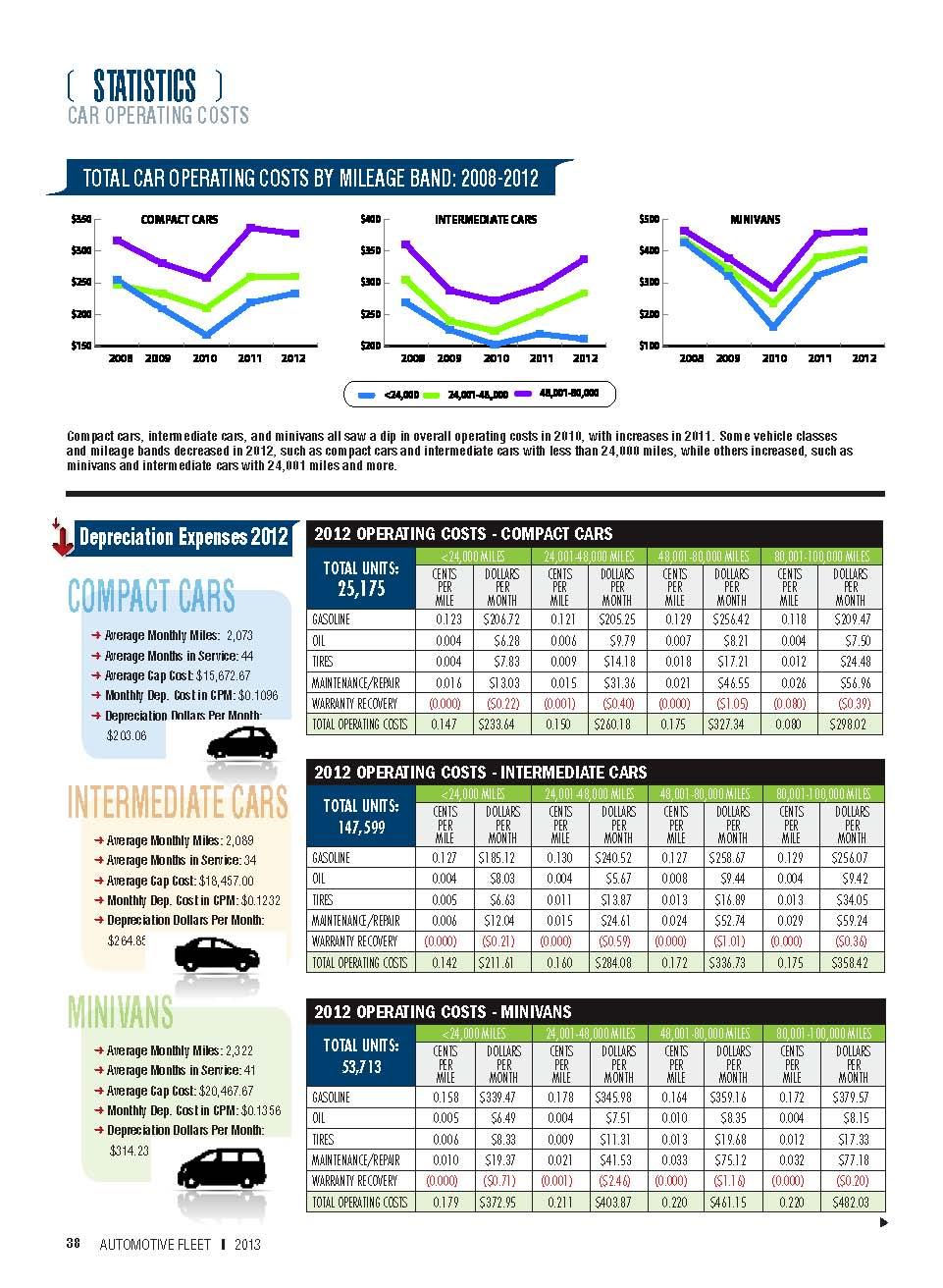 2012 Operating Costs Statistics