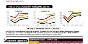 2013 Operating Costs Statistics