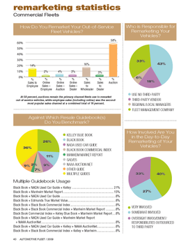 2008 Remarketing Statistics