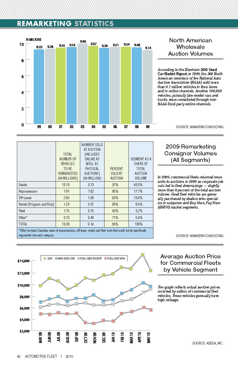 2009 Remarketing Statistics