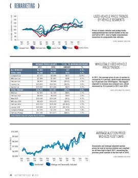 2011 Remarketing Statistics