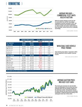2012 Remarketing Statistics