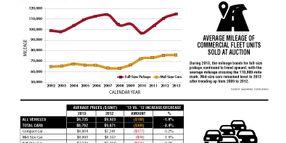 2013 Remarketing Statistics