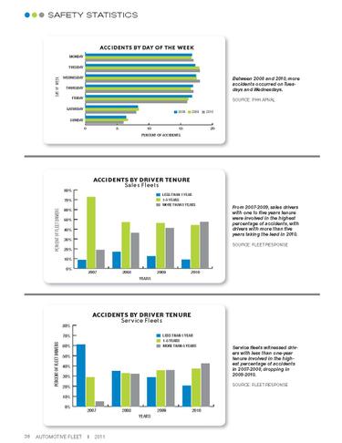 2010 Safety Statistics