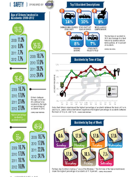 2012 Safety Statistics