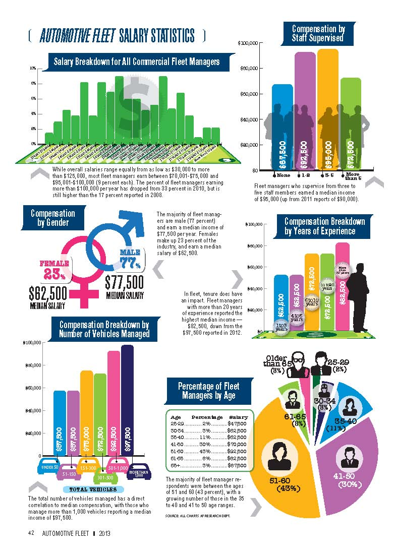 2012 Salary Statistics