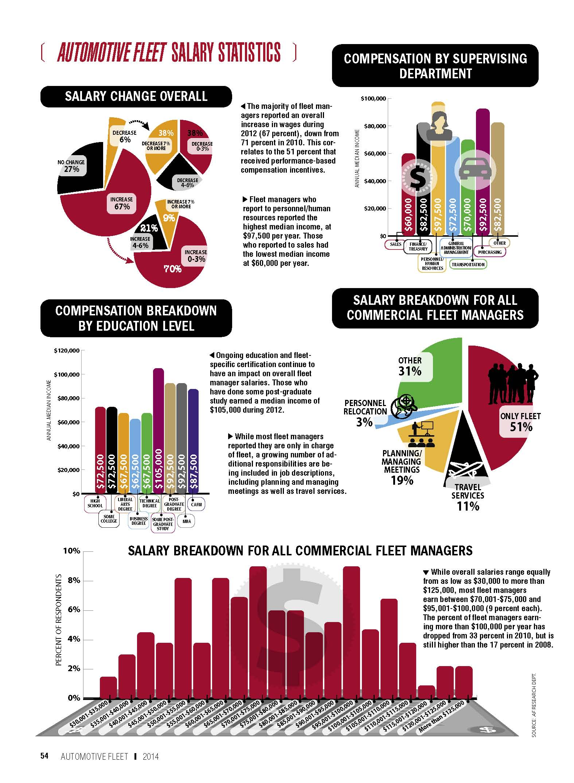 2013 Salary Statistics